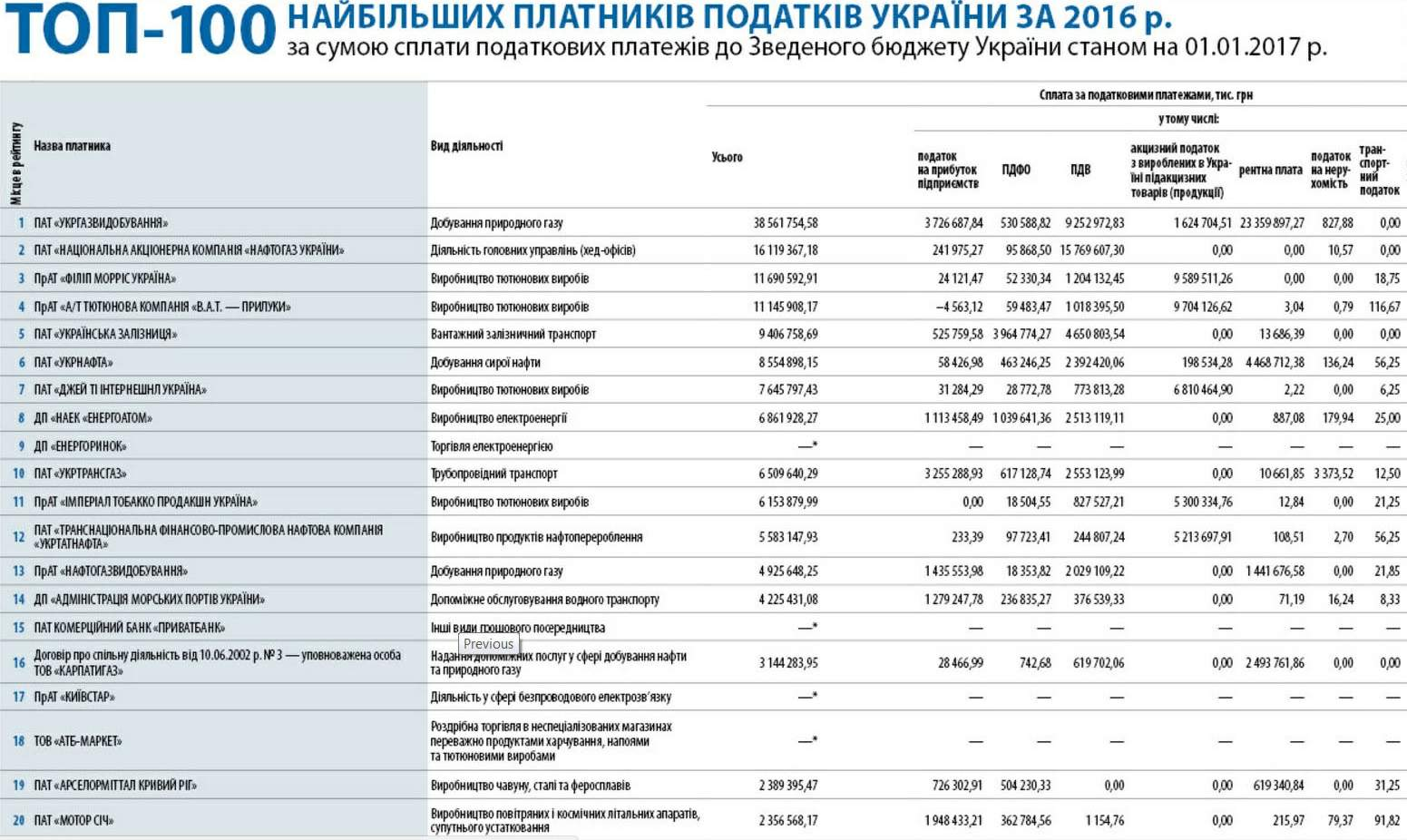 TOP-100 largest Taxpayers of Ukraine for 2016 as per contributions made to the Consolidated budget of Ukraine as of 01.07.2017.